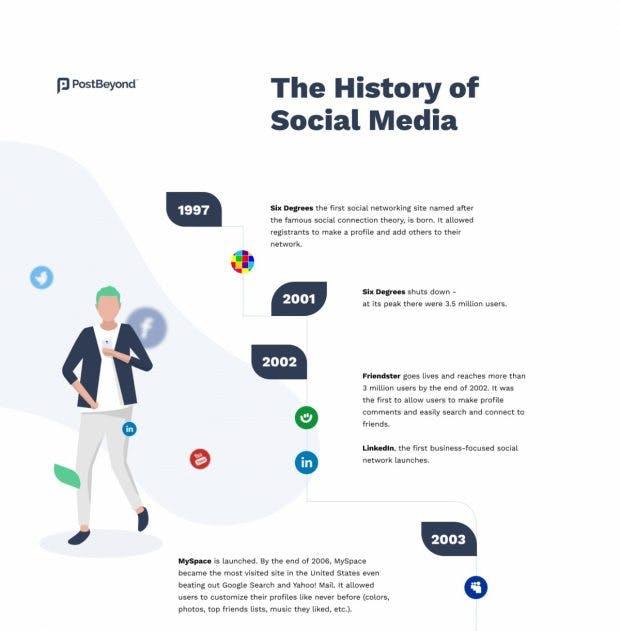 Die Geschichte von Social Media in einer Infografik.