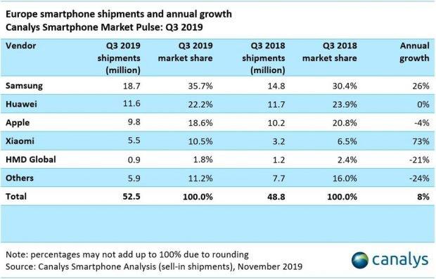 Europäischer Smartphone-Markt: Samsung und Huawei bleiben vorn. (Grafik: Canalys)