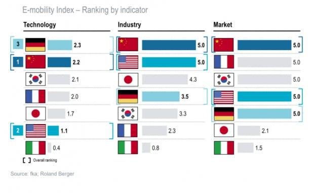 Der E-Mobility-Index auf einen Blick. (Quelle: Berger/fka)