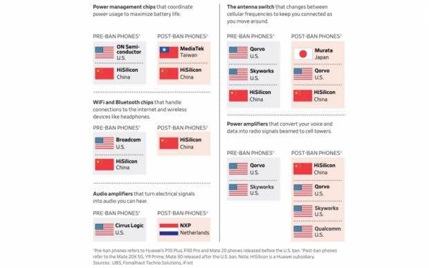 Huawei: Komponenten-Partner vor und nach dem US-Bann. (Screenshot: WSJ)