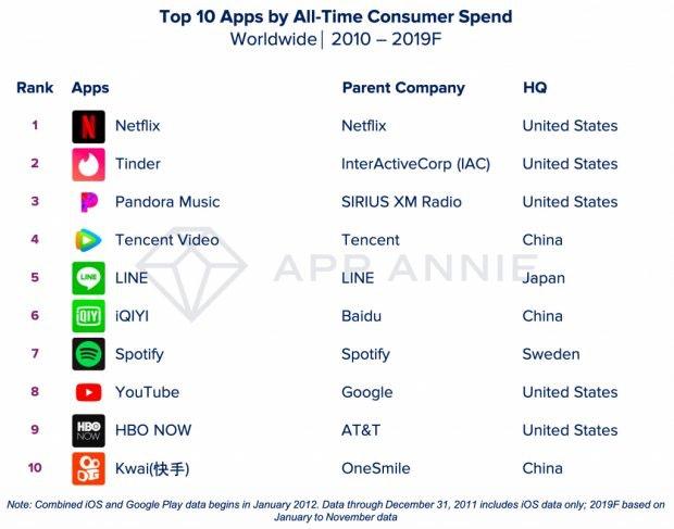 Nach direktem Umsatz sortiert waren das die zehn erfolgreichsten Apps der letzten zehn Jahre. (Foto: App Annie)