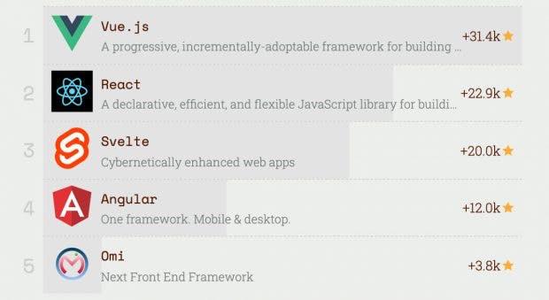 Die beliebtesten Frontend-Frameworks: Svelte war der Aufsteiger 2019. (Screenshot: risingstars.js.org/t3n)
