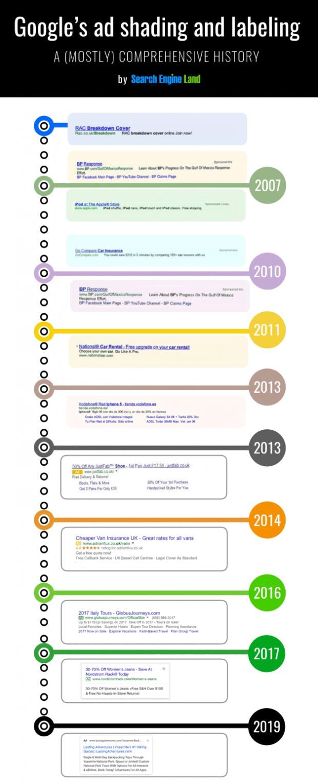 Von gut bis kaum erkennbar: Googles Werbekennzeichnung über die Jahre. (Quelle: Searchengineland)