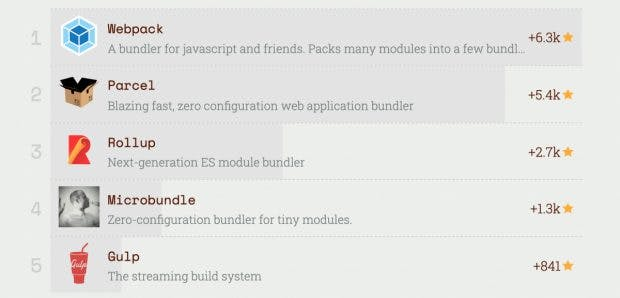 Build-Tools: Webpack zieht an Parcel vorbei.(Screenshot: risingstars.js.org/t3n)