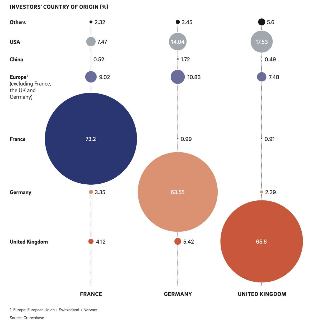 Investoren in Deutschland, Frankreich und dem UK haben hauptsächlich das eigene Land im Blick (Grafik: Roland Berger)