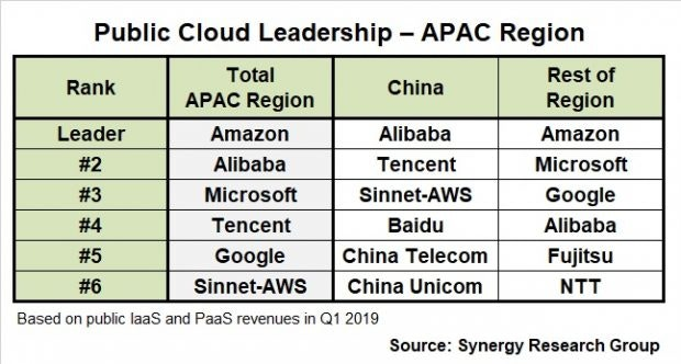 Vergleich Cloud-Anbieter Q1 2019.