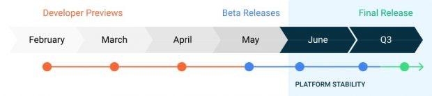 Die Android 11 Release-Roadmap. (Screenshot: Google)