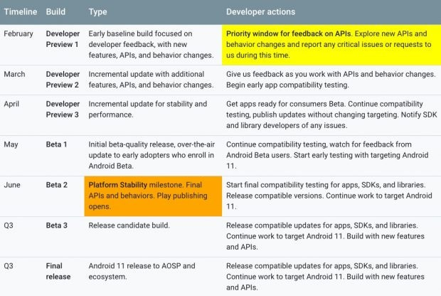 Die Android 11 Release-Timeline-Details. (Screenshot: Google)