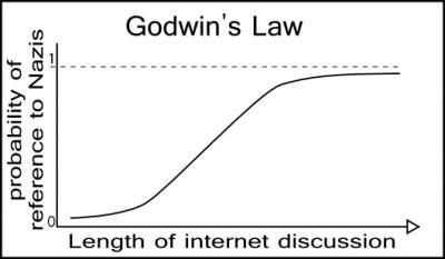 Diagramm, das Godwins Gesetz veranschaulicht.
