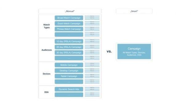 granulare Automatisierung vs. Google Fullistic - zwei unterschiedliche Autotmationsansätze - adSoul
