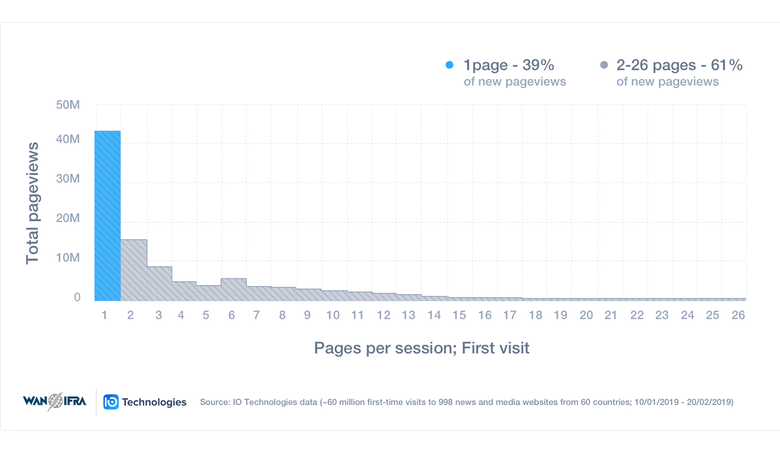 "Ein Graph (""Total page views"" auf ""pages per session"")"