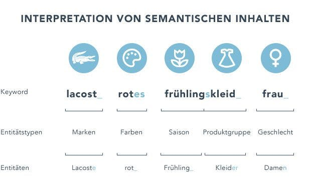 adSoul Entitätenerkennung - Semantische Interpretation von Keywords