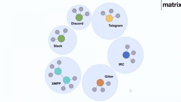 Die Messenger, die wir nutzen, funktionieren aktuell nur untereinander: Whatsapp mit Whatsapp, Signal mit Signal, Telegram mit Telegram. (Screenshot der Matrix-Präsentation auf dem Web3 Summit.)