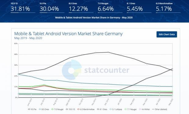 Android Versionen im Mai 2020 in Deutschland