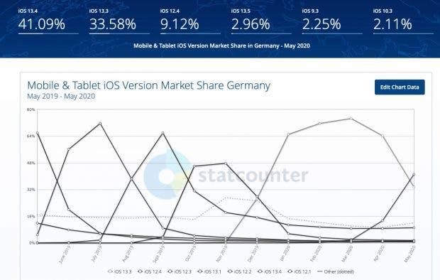 Verbreitung von iOS im Mai 2020 in Deutschland