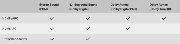Sonos Arc und Dolby Atmos Support