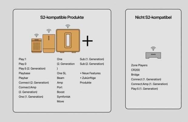 Diese Produkte sind mit der Sonos S2 App kompatibel
