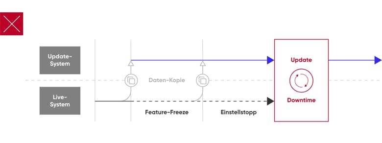 Typo3: Classic upgrade procedure