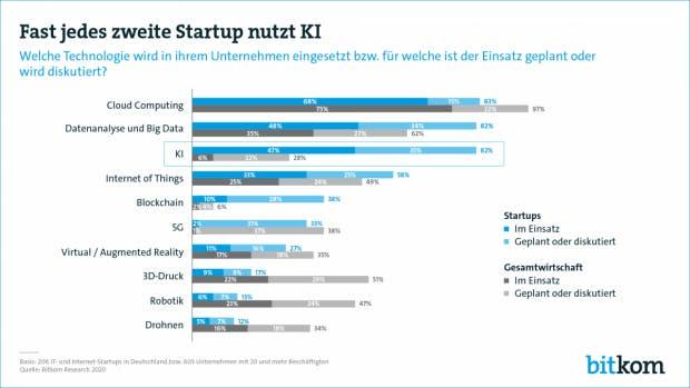 Startups setzen auf KI und IoT