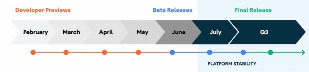 Die Release-Roadmap für Android 11