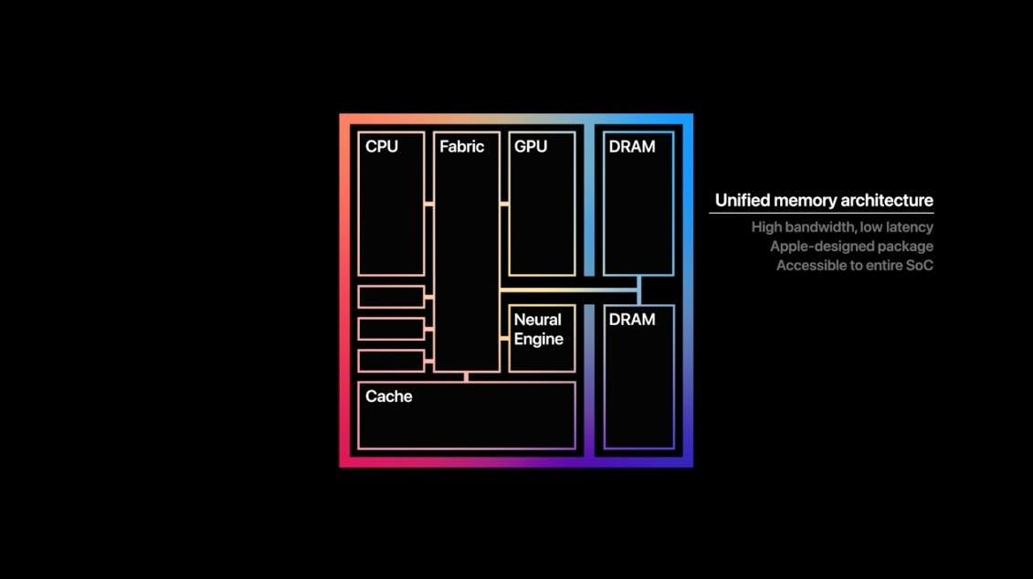 Apple M1X: Großer Bruder des M1 taucht auf Benchmark-Seite auf - t3n – digital pioneers