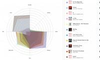 Diese KI analysiert die Stimmung in deinem Spotify-Jahresrückblick