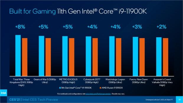 Intel i9-11900 K i9 vs AMD Ryzen 9 5900X