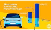 Durchbruch der E-Mobilität? VW erreicht 2,5 Prozent Stromer-Anteil am Gesamtabsatz